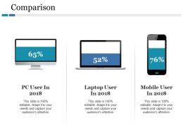 Comparison Pc User In Laptop User In Mobile User