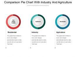 Comparison Pie Chart With Industry And Agriculture