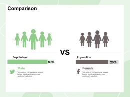 Comparison Population M422 Ppt Powerpoint Presentation Summary Visual Aids