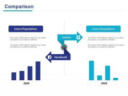Comparison Population Ppt Powerpoint Presentation Ideas