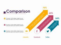 Comparison Ppt Layouts Templates