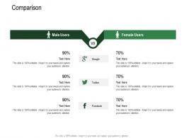 Comparison Revenue Decline Of Carbonated Drink Company Ppt Styles Designs