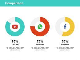 Comparison Social Media J144 Ppt Powerpoint Presentation File Deck