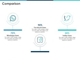 Comparison Social Media Users N16 Ppt Powerpoint Presentation Icon Rules
