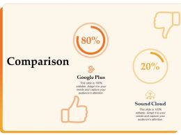 Comparison Sound Cloud Google Ppt Powerpoint Presentation Background Image