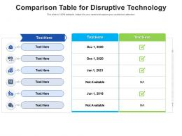 Comparison Table For Disruptive Technology Infographic Template