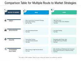 Comparison Table For Multiple Route To Market Strategies