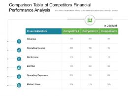 Comparison Table Of Competitors Financial Performance Analysis