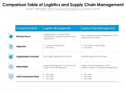 Comparison Table Of Logistics And Supply Chain Management