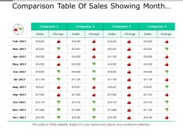Comparison Table Of Sales Showing Month And Changes