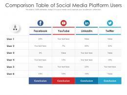 Comparison Table Of Social Media Platform Users