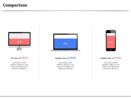 Comparison Technology 2020 Ppt Powerpoint Presentation Infographic Template