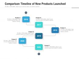 Comparison Timeline Of New Products Launched
