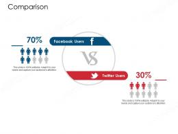 Comparison Value Chain Approaches To Perform Analysis Ppt Mockup