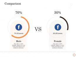 Comparison Wellness Industry Overview Ppt Visual Aids Infographics