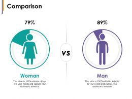 Comparison Woman Man Change Management Introduction Ppt Icon Examples