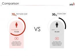 Comparison Yelp Investor Funding Elevator Pitch Deck