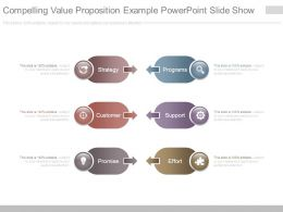 Compelling Value Proposition Example Powerpoint Slide Show