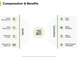 Compensation And Benefits Health Maintenance Ppt Powerpoint Presentation Infographics Slides