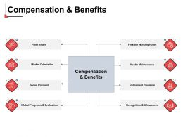 Compensation And Benefits Profit Share Ppt Powerpoint Presentation Outline Pictures