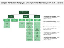 Compensation Benefit Of Employees Showing Remuneration Package With Cash And Rewards