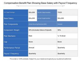 Compensation Benefit Plan Showing Base Salary With Payout Frequency