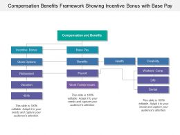 Compensation Benefits Framework Showing Incentive Bonus With Base Pay
