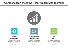Compensation Incentive Plan Wealth Management Employee Personality Assessment Cpb