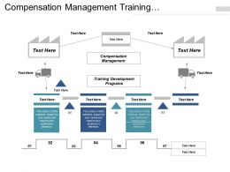Compensation Management Training Development Programs Product Marketing Cpb
