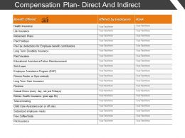 Compensation Plan Direct And Indirect 2