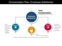 Compensation Plan Employee Satisfaction