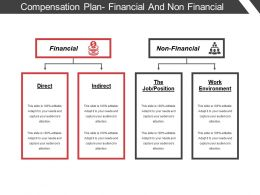 Compensation Plan Financial And Non Financial