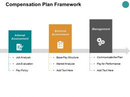 Compensation Plan Framework Ppt Powerpoint Presentation Show