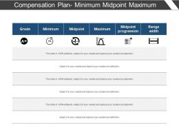 Compensation Plan Minimum Midpoint Maximum
