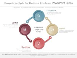 Competence Cycle For Business Excellence Powerpoint Slides