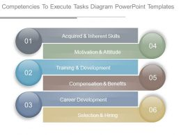 Competencies To Execute Tasks Diagram Powerpoint Templates