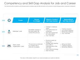 Competency And Skill Gap Analysis For Job And Career
