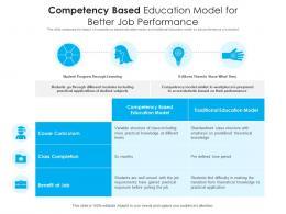 Competency Based Education Model For Better Job Performance