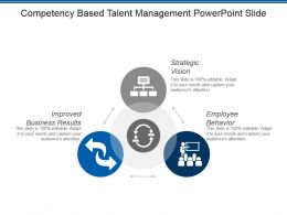 Competency Based Talent Management Powerpoint Slide