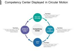 Competency Center Displayed In Circular Motion