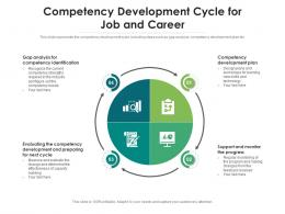 Competency Development Cycle For Job And Career