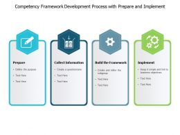 Competency Framework Development Process With Prepare And Implement