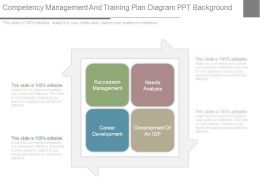 Competency Management And Training Plan Diagram Ppt Background