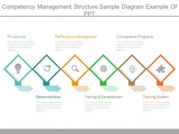 Competency Management Structure Sample Diagram Example Of Ppt