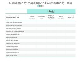 Competency Mapping And Competency Role Powerpoint Slide Designs