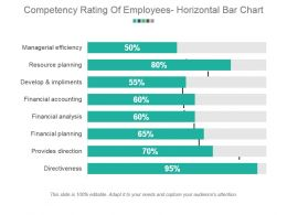 Competency Rating Of Employees Horizontal Bar Chart Sample Ppt Presentation