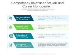 Competency Relevance For Job And Career Management