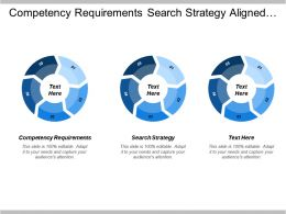 Competency Requirements Search Strategy Aligned By Assessment Linked Strategy