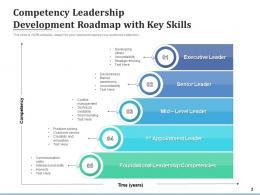 Competency Roadmap Development Competency Leadership Innovation Organizational Growth