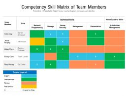 Competency Skill Matrix Of Team Members